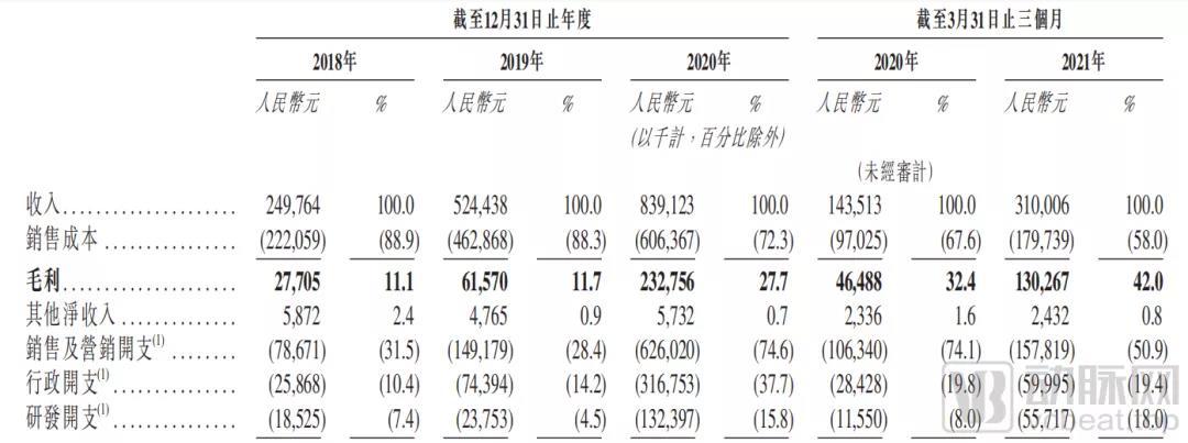 一季度营收同比增长116%,中国最大数字慢病管理企业智云健康赴港IPO