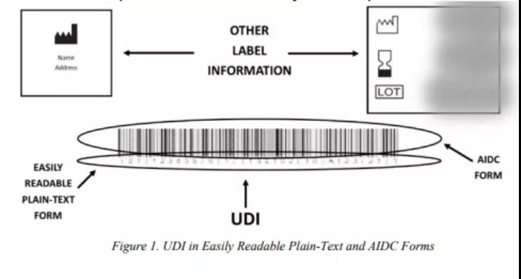 【FDA】发布唯一器械标识 (UDI) 形式和内容要求的最终指南