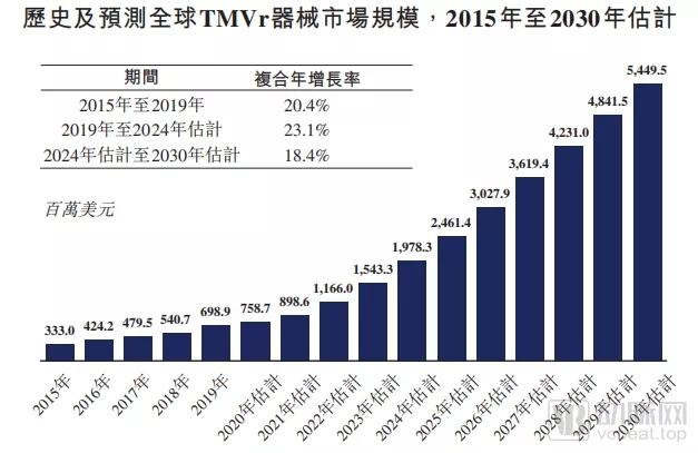经导管二尖瓣修复器械市场规模2015-2030