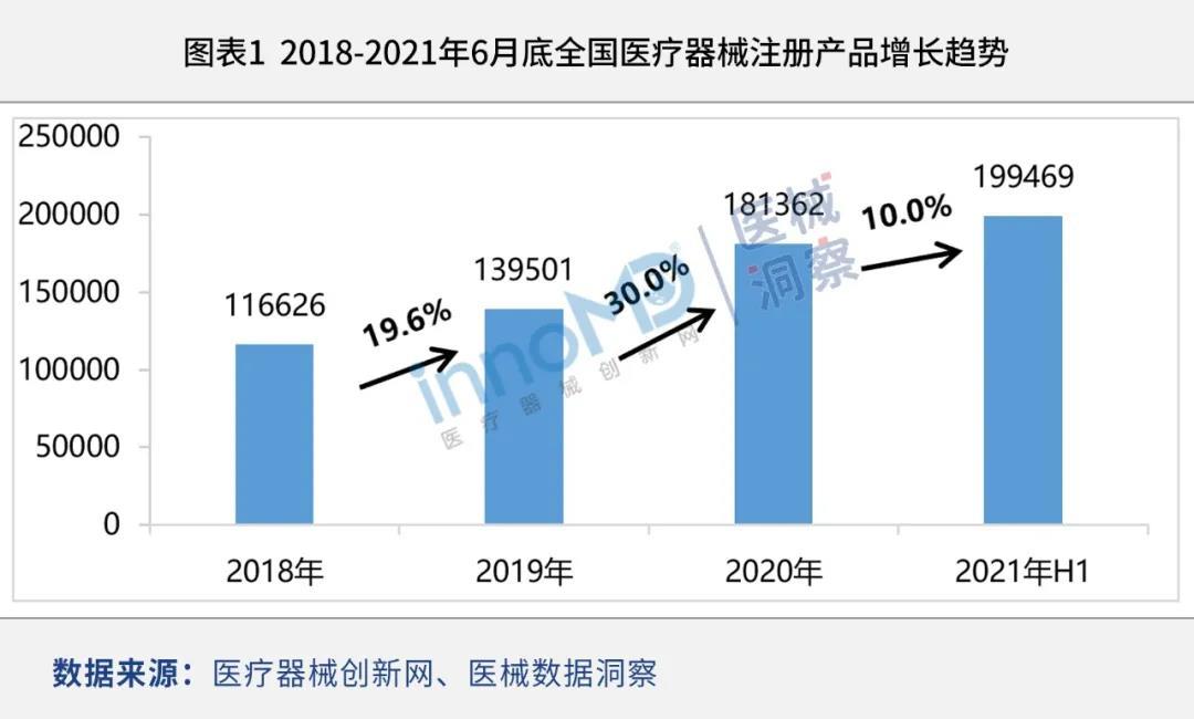 国产产品持续增长,国产替代进一步提高