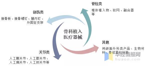 中国骨科植入医疗器械行业现状及趋势,行业整合趋势明显