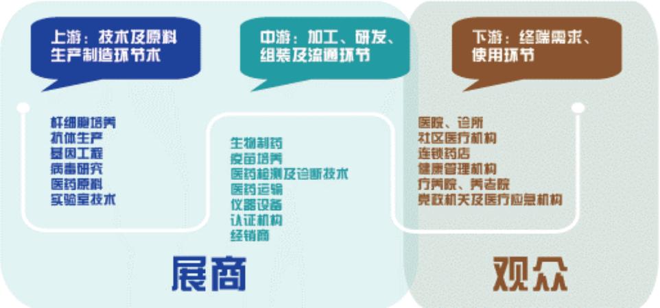 广州国际生物医药供应链博览会招展邀请函