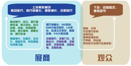 广州国际智慧医疗与医院数字化博览会招展邀请函