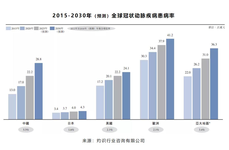 "PCI球囊全球销量70.7万件,大中华区第一大血管介入企业""冲刺IPO"""